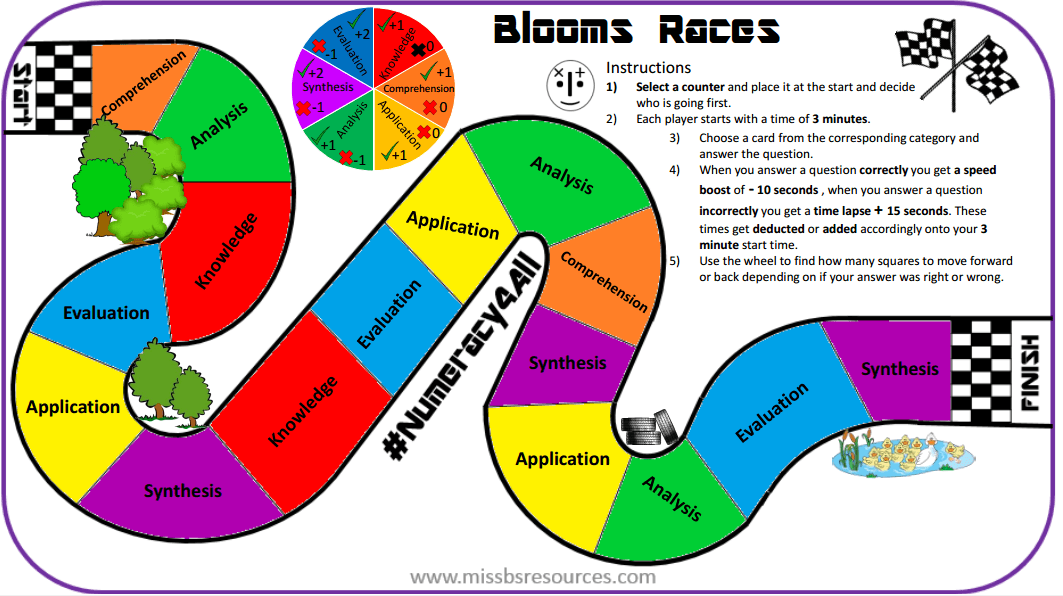 Psychoanalysis furthermore Accessinginformationrubric further Belgium Tapestry moreover Petition Canberra moreover Basic Steps Of Pbl Process. on bloom s taxonomy