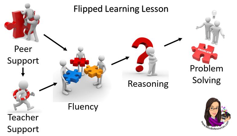 Resultado de imagen de flipped classroom activities