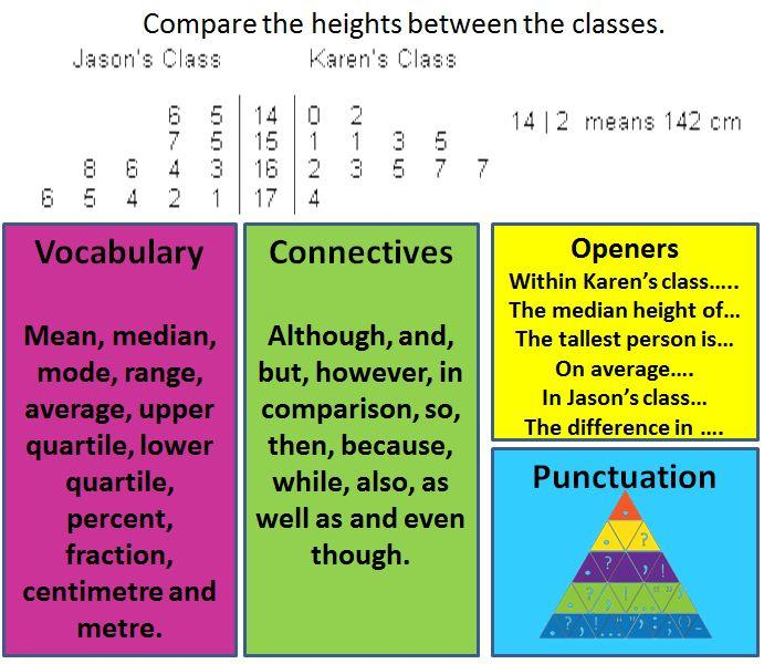 Literacy In Mathematics Resources And Ideas