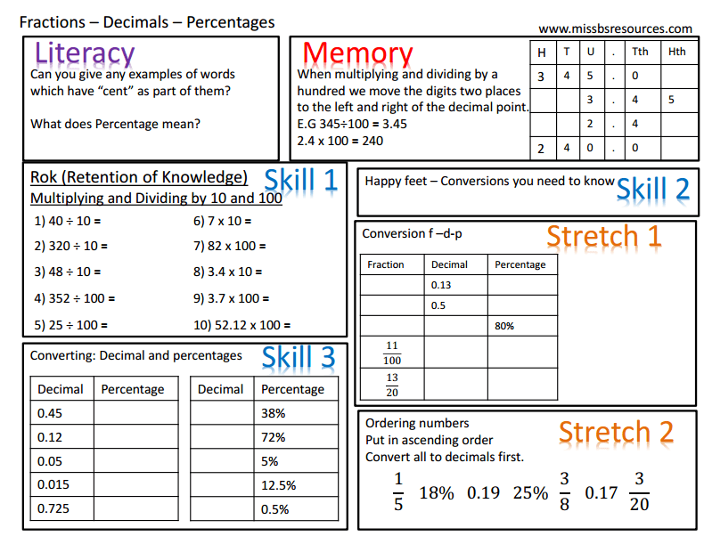 Number Maths Differentiated Worksheets – Decimal Fraction Percent Worksheet